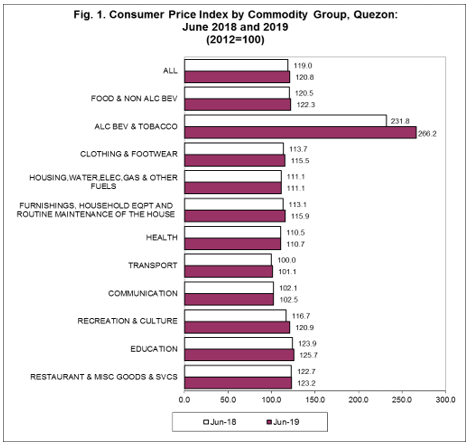 Consumer Price Index By Commodity Group, Quezon: June 2018 and 2019 (2012=100)