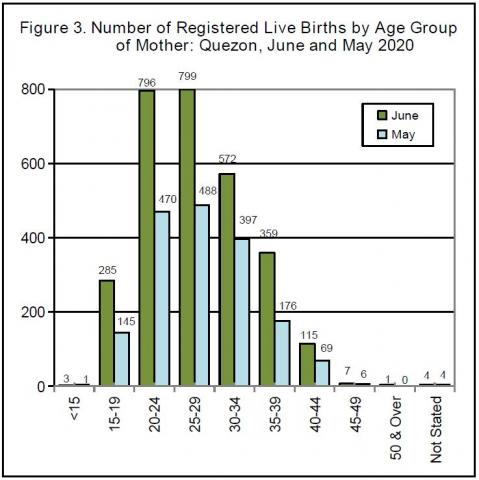 Figure 3. Number of Registered Live Births by Age Group of Mother : Quezon, May and June 2020