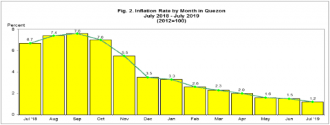 Inflation Rate by Month in Quezon, July2018 - July 2019 (2012=100)