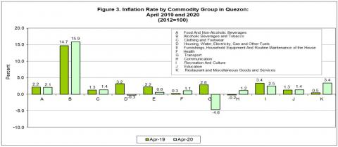 Figure 3. Inflation Rate by Commodity Group in Quezon: April 2019 and April 2020 (2012=100)