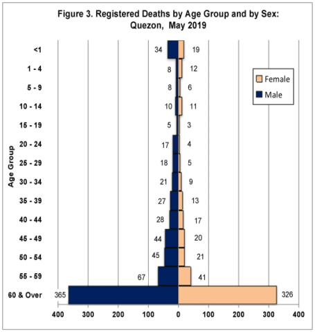 Registered Deaths by Age Group and by Sex: Quezon, 2019