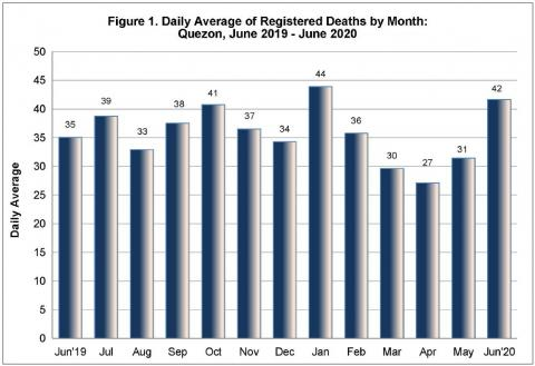 Figure 1. Daily Average of Registered Deaths by Month: Quezon, June 2019 - June 2020