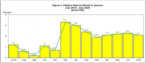 Figure 2. Inflation Rate by Month in Quezon July 2019 - July 2020 (2012=100)