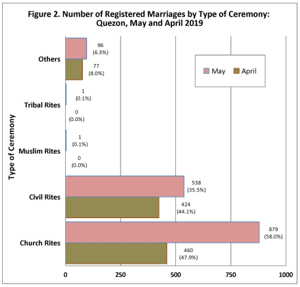 Number of Registered Marriages by Type of Ceremony: Quezon, May and April 2019