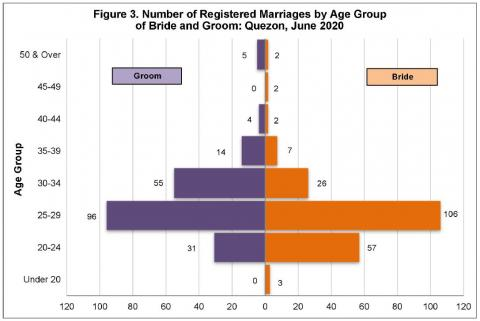 Figure 3. Number of Registered Marriages by Age Group of Bride and Groom: Quezon, June 2020