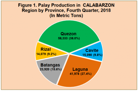 Palay and Corn Situation Report