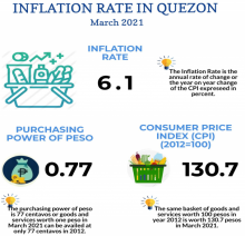 March 2021 Inflation Rate in Quezon