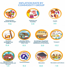 January 2021 Inflation Rate in Quezon