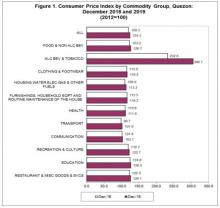 Figure 1. Consumer Price Index by Commodity Group, Quezon: December 2018  and 2019  (2012=100)