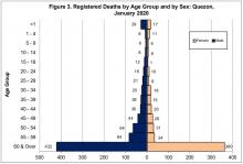 Figure 3. Registered Death By Age Group and by Sex: Quezon, January 2020