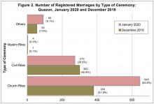 Figure 2. Number of Registered Marriages by Type of Ceremony: Quezon, January 2020 and December 2019